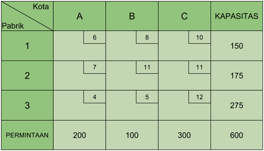 Tabel Transportasi Soal