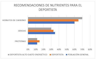 Recomendaciones de Nutrientes para el Deportista. Educarne. Artículo para Planeta Pádel Web