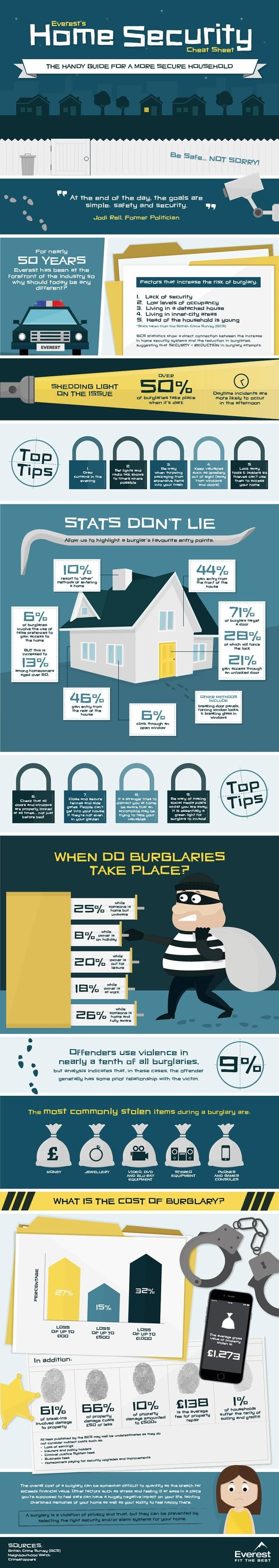 Home Security Cheat Sheet #infographic