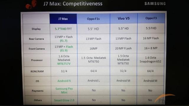 Galaxy J7 Max vs Oppo F1s vs F3 vs vivo V5