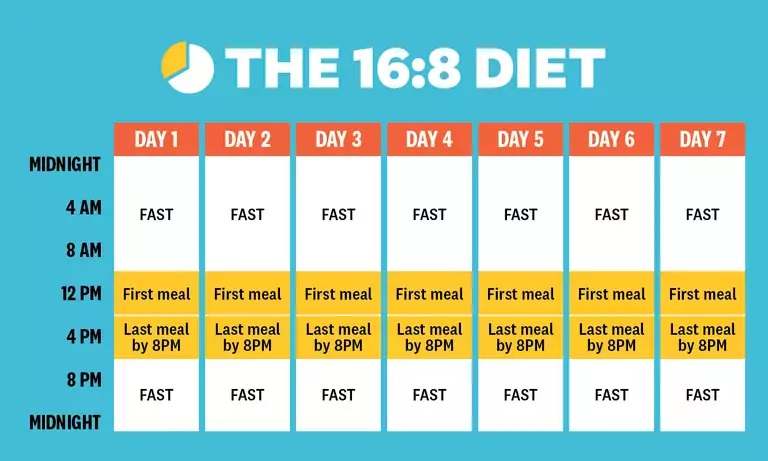 The 16:8 Diet