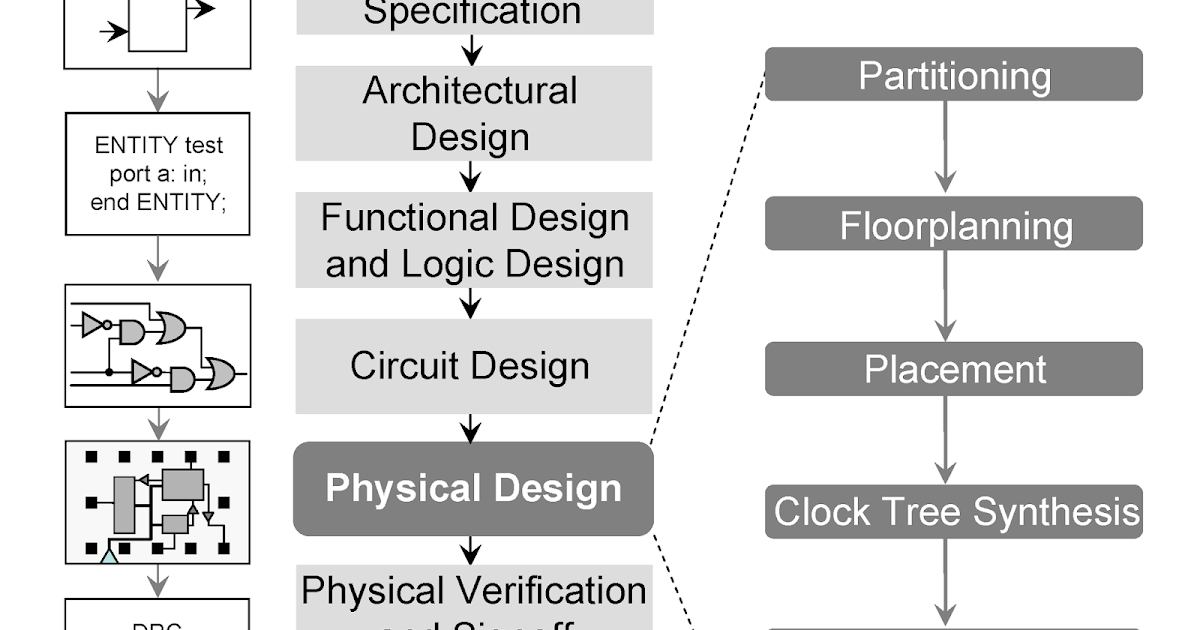 Physical Design: Backend