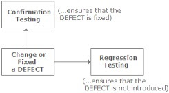 regression_confirmation_testing