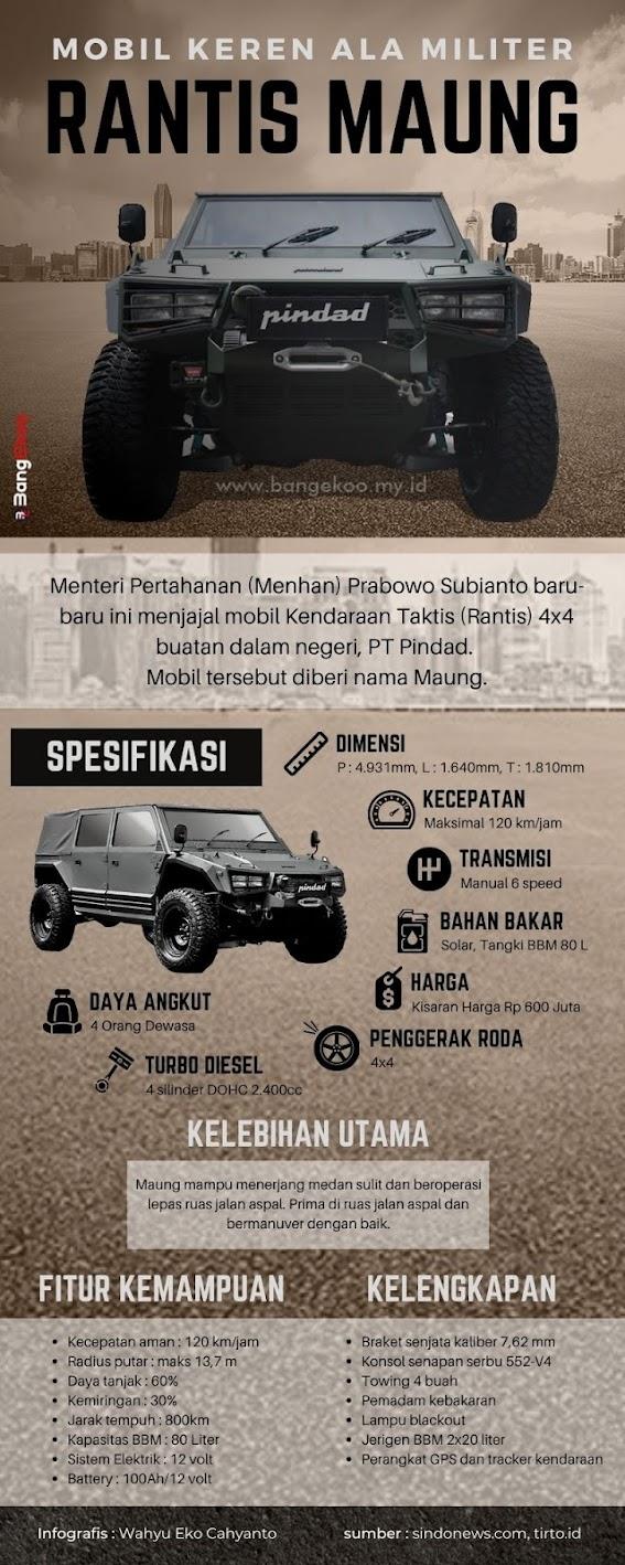 Infografis Rantis Maung oleh Wahyu Eko Cahyanto