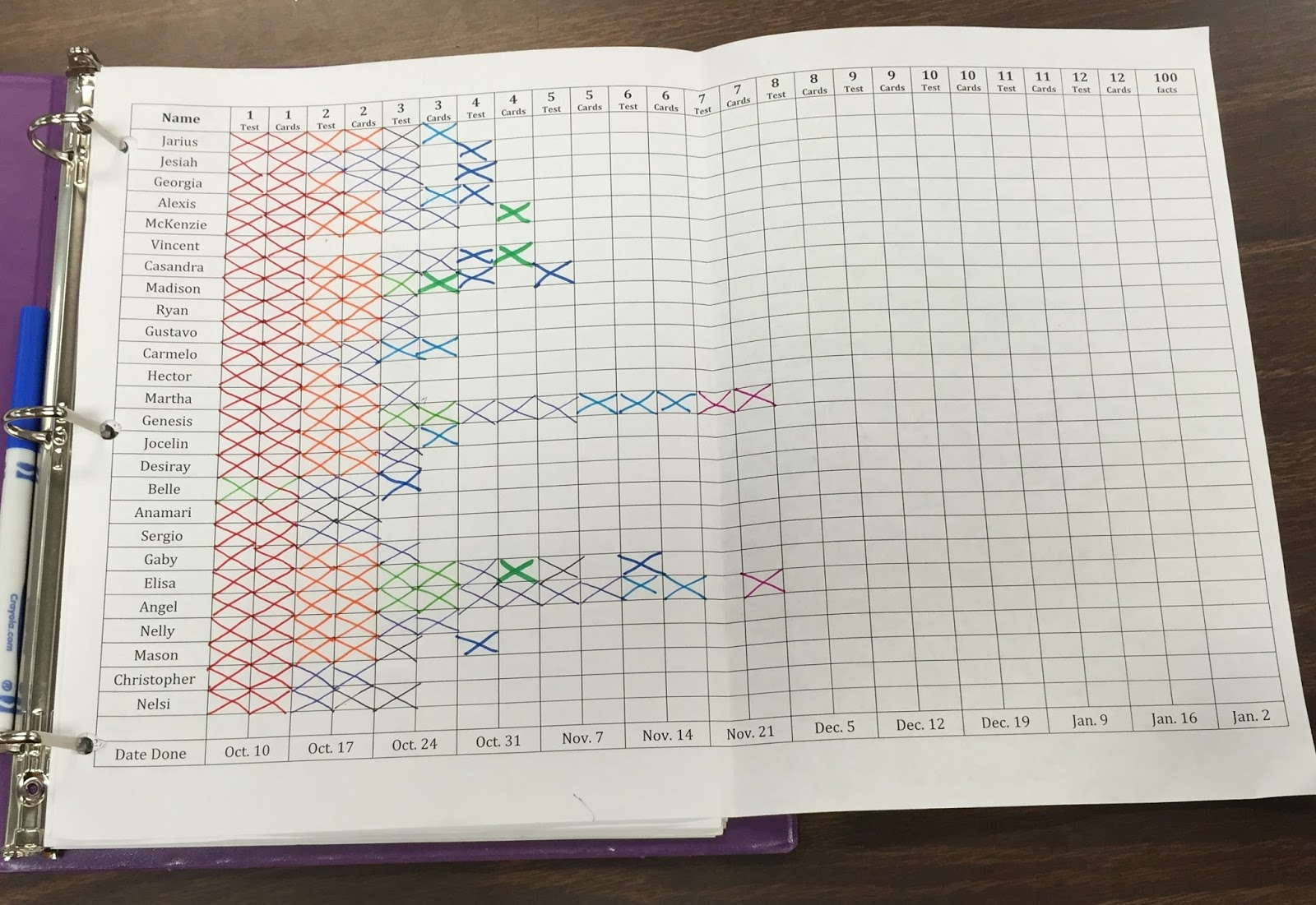 Multiplication Memorization Tracking - Light Bulbs and  Laughter Blog