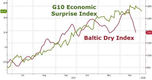 What does the Baltic Dry Index tell us? What is BDI? What does dry bulk mean?