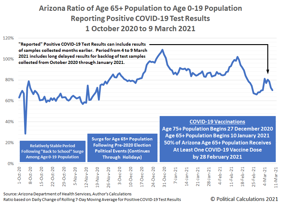 Arizona Ratio of Age 65+ Population to Age 0-19 Population Reporting Positive COVID-19 Test Results, 1 October 2020 to 9 March 2021