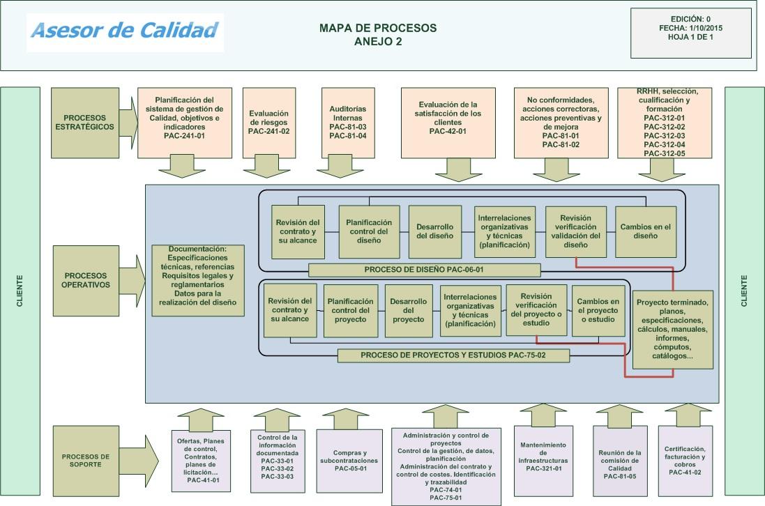 Tips para elaborar un mapa de proceso manual de gesti n for Mapeo de procesos ejemplo
