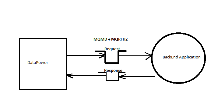DataPower setting request with MQMD and MQRFH2 headers