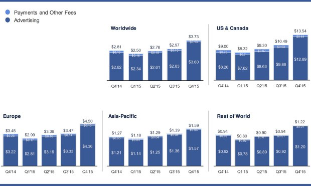 facebook annual income stat, facebook user worth