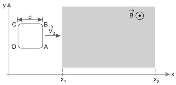 (FGV-SP 2020) Uma espira quadrada ABCD, de lado d, move-se no plano xy, paralelamente ao eixo x, inicialmente com velocidade constante v0.
