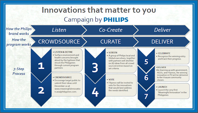 Campaign by Philips to help Filipinos