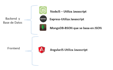 Angular, Typescript