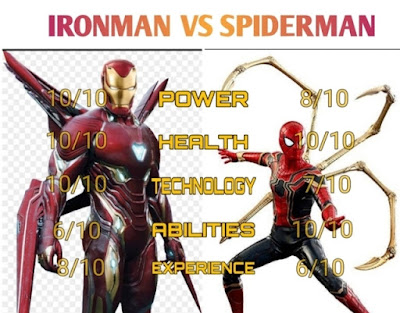 SpiderMan vs IronMan: Comparison
