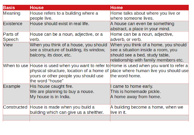 Difference Between House and Home