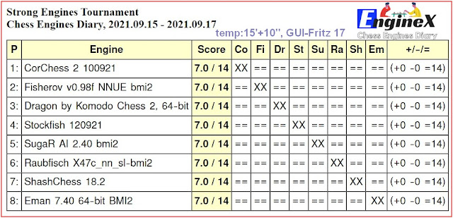 Chess Engines Diary - Tournaments 2021 - Page 13 2021.09.15.StrongEnginesTournament