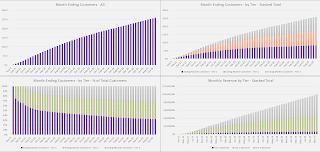 enterprise saas user growth visualization