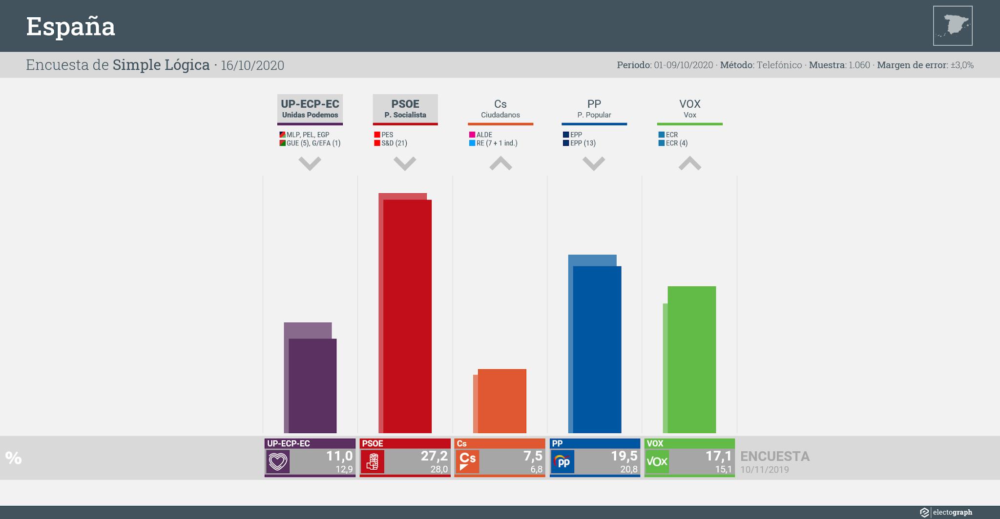 Gráfico de la encuesta para elecciones generales en España realizada por Simple Lógica, 16 de octubre de 2020