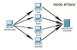 Pengertian DDOS dan Cara kerja serangan DDOS