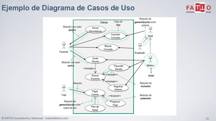 Ejemplo de diagrama de casos de uso