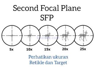 Arti scope ffp dan sfp, fungsi ffp dan sfp, memilih teleskope