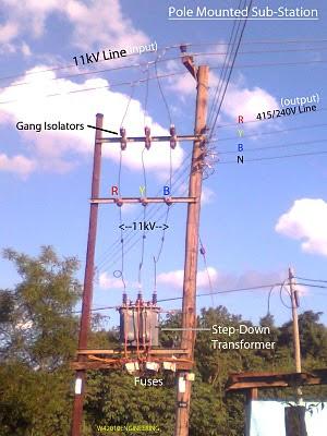 Saima Soomro: Pole Mounted SubStation