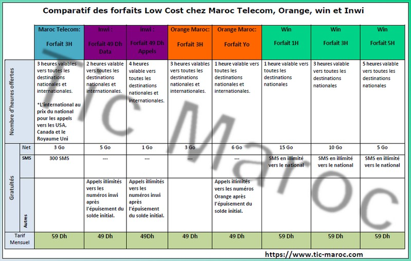 Comparateur forfaits mobiles maroc 50 dh