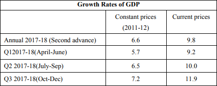 growth rate of gdp in india