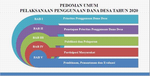 Prioritas Penggunaan Dana Desa Tahun 2020