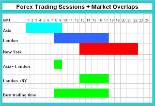 Should we trade in the Forex Market during the opening of the main exchanges?