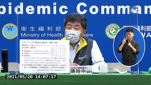 台灣5/20新增295例確診 彰化縣6例中4例水果商傳播鏈
