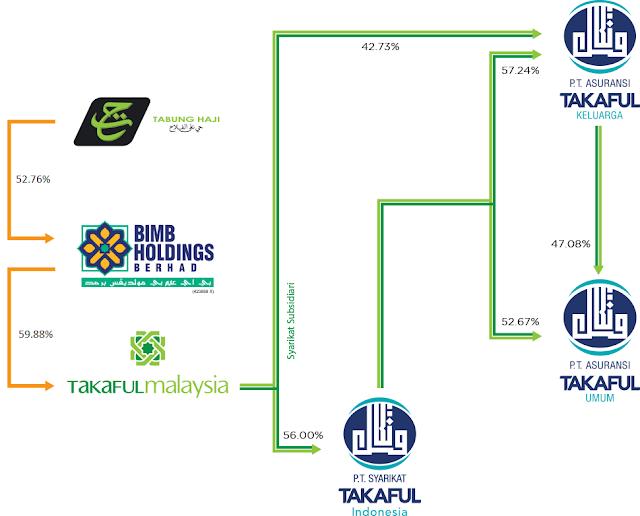 Struktur Syarikat Takaful Malaysia