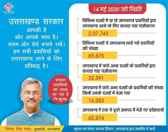 मुख्यमंत्री त्रिवेंद्र सिंह रावत की मुहिम रंग लाई कल रात 8 बजे जयपुर से चलेगी प्रवासियों के लिए स्पेशल ट्रेन-देखें पूरी खबर