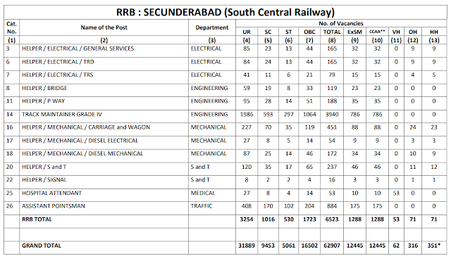 Railway Recruitment Board SECUNDERABAD total 6523 Group D Vacancy CEN 2/2018