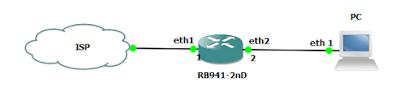 Konfigurasi dasar MikroTik | MikroTik RB941-2nd hap lite