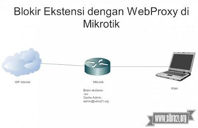 Blokir Ekstensi dengan WebProxy di Mikrotik