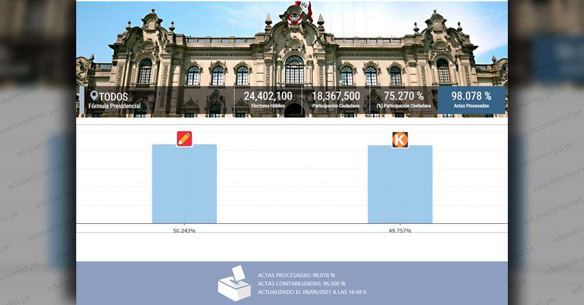 ONPE OFICIAL 98.078%: Pedro Castillo 50.243% - Keiko Fujimori 49.757% [RESULTADOS ACTUALIZADOS PERÚ Y EXTRANJERO] www.onpe.gob.pe