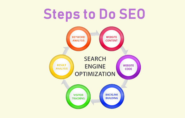 Best way  to Do SEO for News Websites and featured in Google News in 2020