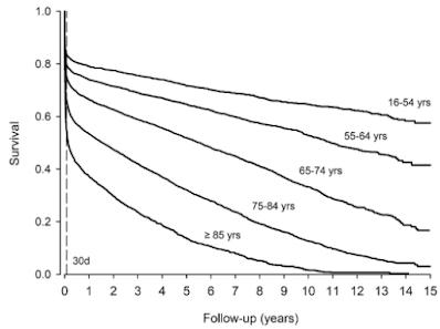 脳内出血 生存率 年齢