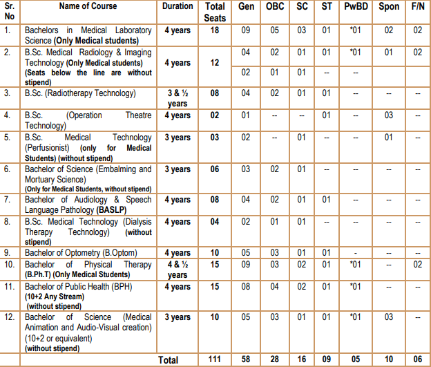 PGIMER Chandigarh B.Sc. Paramedical & BPH  Courses Notification 2021