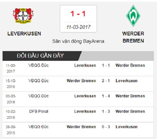 Lịch sử đối đầu Leverkusen – Bremen.