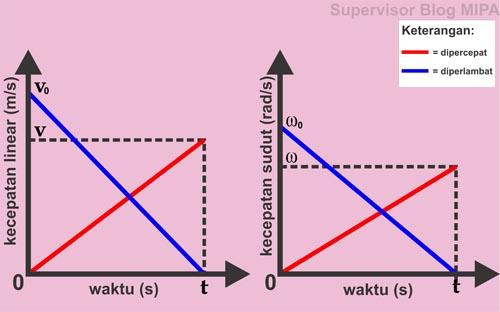 grafik hubungan kecepatan linear terhadap waktu (grafik v-t) dan grafik hubungan kecepatan sudut terhadap waktu (grafik ω-t) pada gerak melingkar berubah beraturan (GMBB) dipercepatn dan diperlambat