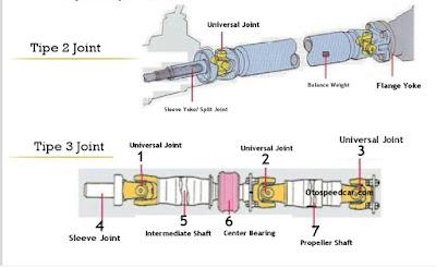 Fungsi dan komponen poros propeller