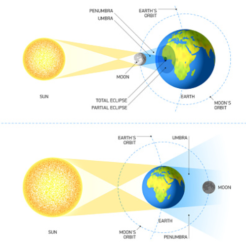 Proses Terjadinya Gerhana Matahari dan Bulan Beserta Gambarnya Gerhana Bulan Gerhana bulan terjadi karena disebabkan bulan masuk ke daerah bayang-bayang bumi. Pada saat itu bulan tidak menerima cahaya matahari, sehingga bulan tidak terlihat dan pada saat itu disebut dengan peristiwa gerhana bulan. Gerhana bulan terjadi pada waktu malam bulan pernama. Gerhana bulan terjadi kurang lebih 6 jam, tetapi betul-betul dalam bayangan inti hanya 1 jam 40 menit.  Bumi memiliki ukuran yang lebih kecil dari matahari, sehingga bayangan inti bumi menguncup berbentuk kerucut. Daerah yang dilalui oleh bayangan inti bumi sangat gelap dan disebut dengan umbra, sedangkan bayangan yang agak terang disebut dengan bayangan penumbra. Gerhana bulan dibedakan menjadi dua yang diantaranya : Gerhana Bulan Sebagian Pada saat terjadi gerhana bulan sebagian, bulan yang muncul hanya tampak sebagian. Dimana hanya sebagian bulan saja yang masuk ke daerah umbra bumi, dan sebagian lagi berada dalam bayangan penumbra bumi pada saat fase maksimumnya, maka gerhana tersebut dinamakan gerhana bulan sebagian. Gerhana Bulan Total Pada saat terjadi gerhana bulan total, bulan akan tertutup oleh bayangan umbra. Dimana keseluruhan bulan masuk ke dalam bayangan inti/umbra bumi, maka gerhana tersebut dinamakan gerhana bulan total.  Gerhana Matahari Gerhana matahari terjadi karena disebabkan cahaya matahari yang menuju kebumi terhalang oleh bulan. Gerhana matahari terjadi pada waktu siang hari, yaitu pada fase bulan mati atau bulan baru sehingga bayangan bulan sampai ke bumi. Gerhana matahari total terjadi kira-kira 7 menit. Gerhana matahari dibagi menjadi 3 yang diantaranya : Gerhana Matahari Sebagian Gerhana matahari sebagian terjadi jika sebagian dari matahari tertutupi oleh bayangan bulan Gerhana Matahari Total Gerhana matahari total terjadi jika matahari tertutup oleh bayangan bulan Gerhana Matahari Cincin Gerhana matahari cincin terjadi di permukaan bumi yang terkena banyangan inti   Nah itu dia bahasan dari 