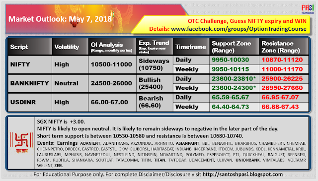 Indian Market Outlook: 20180510