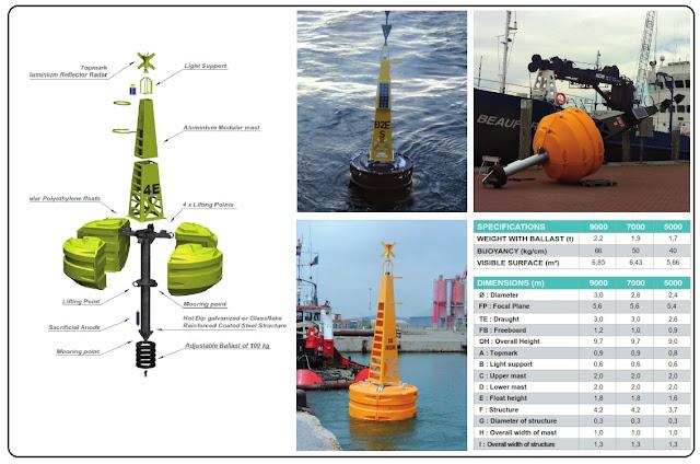 jenis jenis buoy, jual buoy, buoy model 4