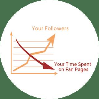 Social media fanpage