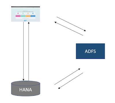 SAP Analytics Cloud, SAP HANA, SAP HANA Live, SAP HANA Exam Prep