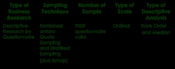 Rencana metodologi dalam survey teos 2005