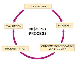 The nursing process is the framework for providing professional, quality nursing care